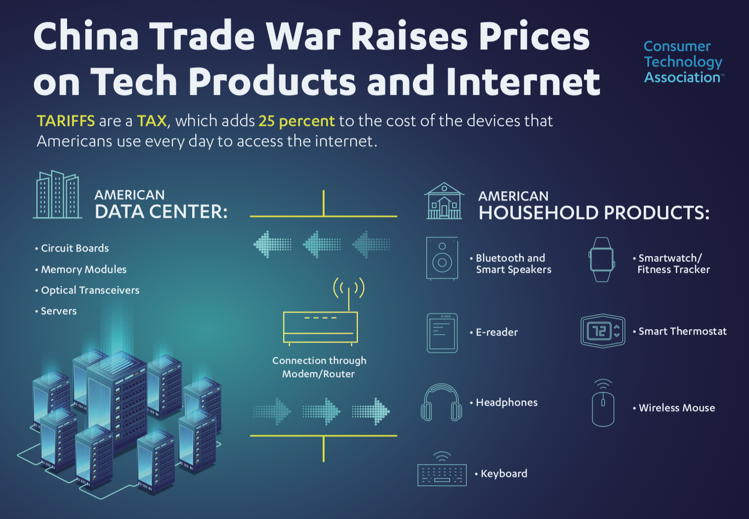 Consumer Technology Association\'s Public Comment on Upcoming Tariffs ...